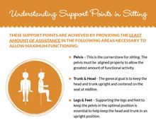 Understanding Support Points in Sitting