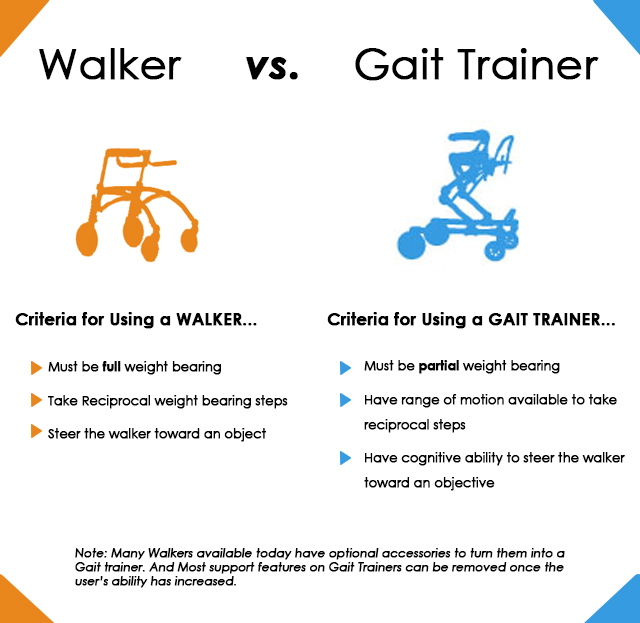 Replace Walker or Gait Trainer